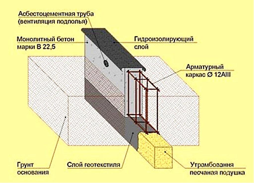 Заливка ленточного фундамента под дом в Красногорске